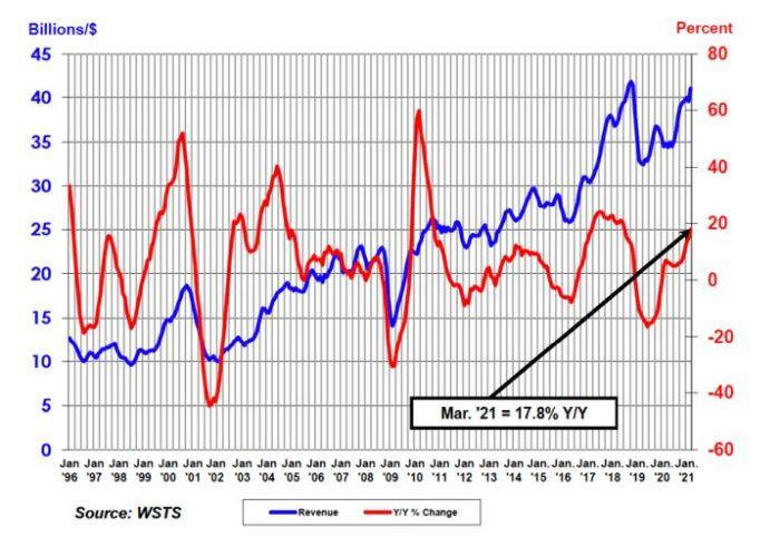 Premier trimestre en hausse de 17,8% pour le marché des semiconducteurs