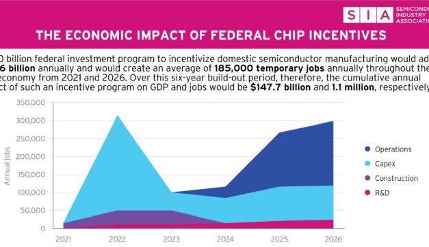 Lobbying US : 50 milliards d'aides au semiconducteur créeraient près de 200 000 emplois par an d'ici 2026