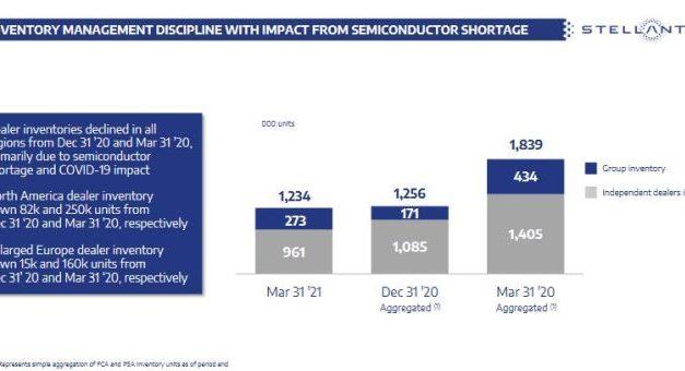 La pénurie de semiconducteurs a réduit la production de Stellantis de 190 000 véhicules