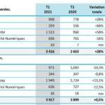Les prises de commandes de Thales ont rebondi de 31% au premier trimestre