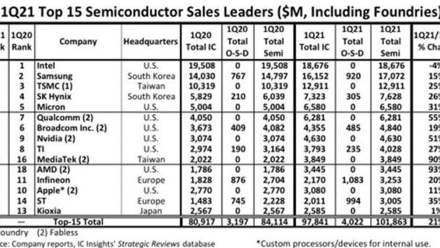Infineon, ST et NXP respectivement 12e, 14e et 16e fabricants mondiaux au 1er trimestre