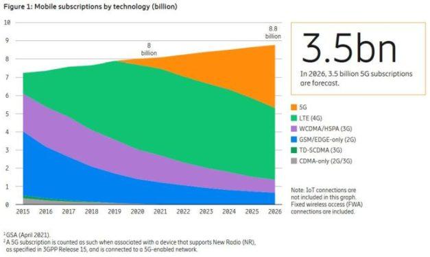 La 5G enregistre 1 million de nouveaux abonnés chaque jour