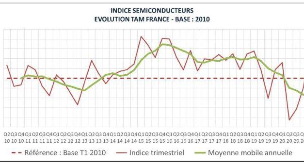 Le marché français du semiconducteur retrouve son niveau de 2016 au premier trimestre 2021