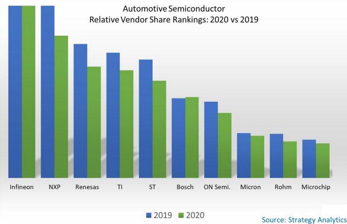 Infineon, numéro un mondial des semiconducteurs pour l'automobile