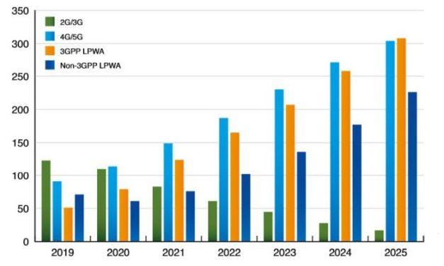 Plus de 300 millions de modules IoT cellulaires livrés en 2020