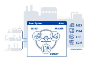 Synopsys rachète un spécialiste de l'analyse prédictive pour la production de semiconducteurs