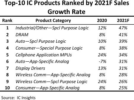 IC Insights relève à 24% sa prévision de croissance du marché mondial des circuits intégrés en 2021
