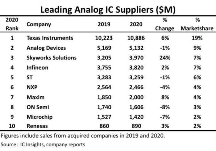 Circuits analogiques : Infineon et ST dépassés par Skyworks en 2020
