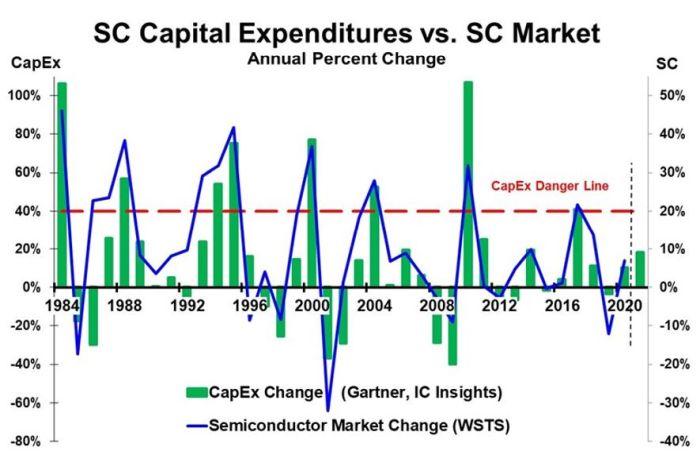 La hausse des investissements en semiconducteurs reste sous contrôle