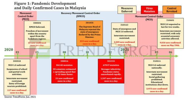 Composants passifs : le confinement en Malaisie accroît les tensions d'approvisionnement