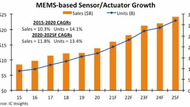 L'automobile absorbe 44% des ventes de capteurs/actionneurs mems