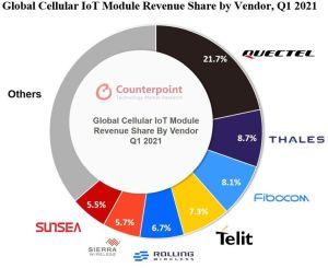 Modules IoT cellulaires : la reprise se confirme