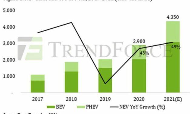 4,35 millions de véhicules électriques ou hybrides vendues dans le monde en 2021 ?