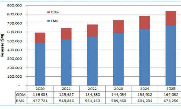Le marché mondial de la sous-traitance a représenté 595 milliards de dollars en 2020