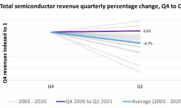 Même hors mémoires, le 1er trimestre 2021 contredit la saisonnalité des ventes