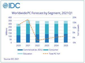 Forte croissance pour les marchés des PC et des smartphones malgré les pénuries