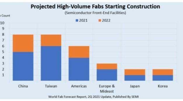 L'industrie des semiconducteurs met en chantier 29 usines dont 3 en Europe