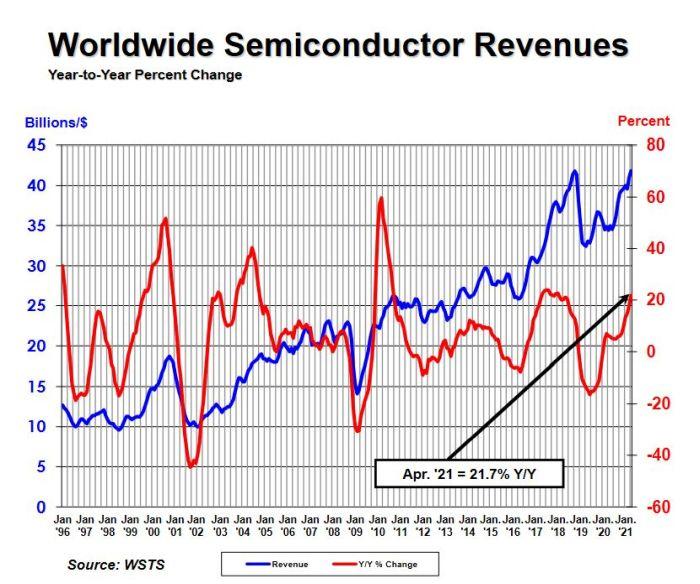 La hausse des ventes de semiconducteurs ne faiblit pas
