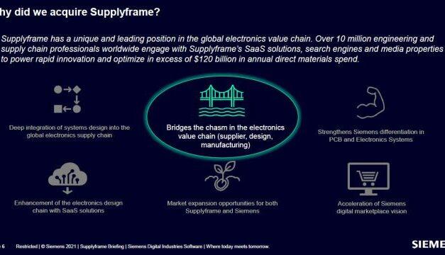 Supplyframe promet aux fournisseurs une visibilité sur les intentions d'achat