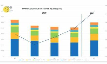 Le marché français de la distribution a progressé de 17% au 1er trimestre