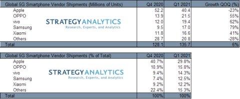 Marché cumulé des puces 5G : 260 milliards de dollars entre 2021 et 2025