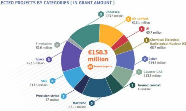 1,2 milliard d'euros pour le Fonds européen de la défense et 137 M€ pour l'Eurodrone et la radio logicielle sécurisée européenne