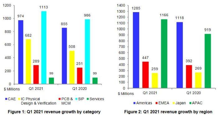 Conception : le marché de la CAO a crû de 17% au 1er trimestre