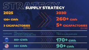 Stellantis détaille un plan d'investissement de 30 milliards d'euros dans le véhicule électrique