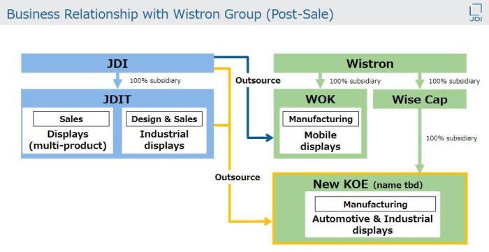 Japan Display cède Kaohsiung Opto-Electronics (KOE) au Taïwanais Wistron