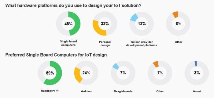 L'industrie 4.0 devrait être la principale application dans l'IoT d'ici 5 ans