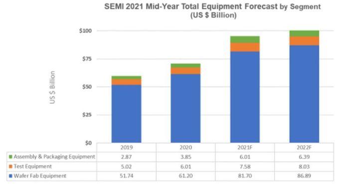 Marché des équipements pour SC : plus de 100 milliards dès 2022