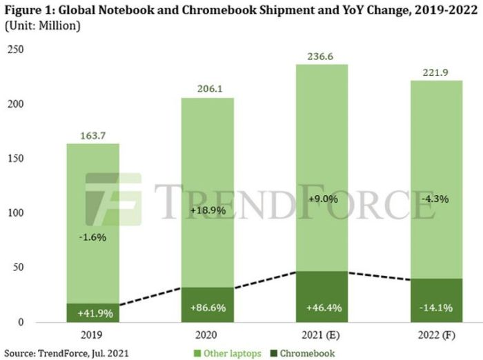La forte hausse du marché des PC commence à s'estomper