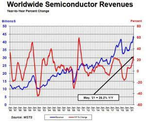 Le marché des semiconducteurs progresse partout dans le monde