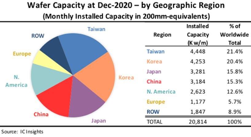 Capacité de production de semiconducteurs : la Chine va doubler le Japon dès cette année