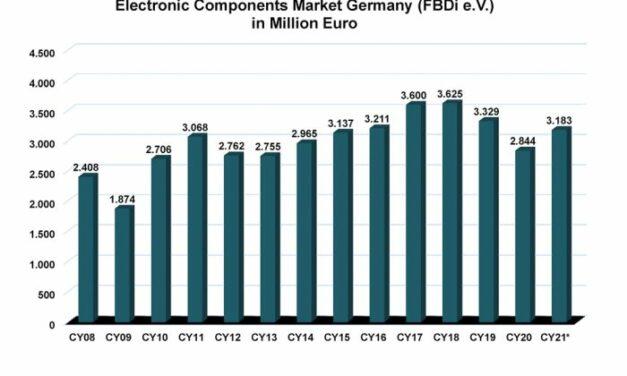 Marché allemand de la distribution : le book-to-bill s'affole à 1,79