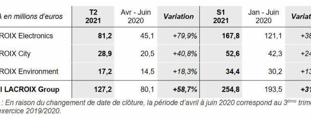 Lacroix confirme un retour d'activité au-delà de ses niveaux d'avant crise