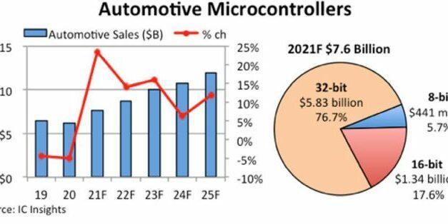 Les ventes de microcontrôleurs pour l'automobile devraient augmenter de 23% malgré la pénurie