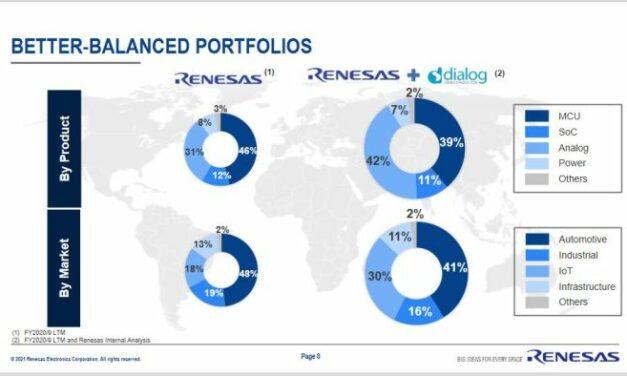 Renesas a bouclé le rachat de Dialog pour 4,8 milliards d'euros