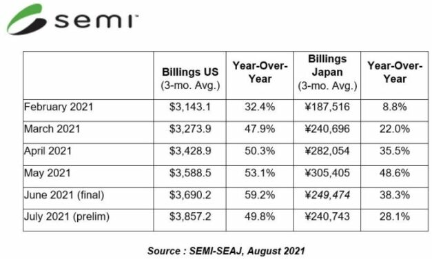 Les investissements en équipements américains pour SC continuent de croître