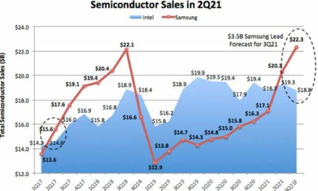 Samsung redevient le premier fournisseur mondial de semiconducteurs devant Intel