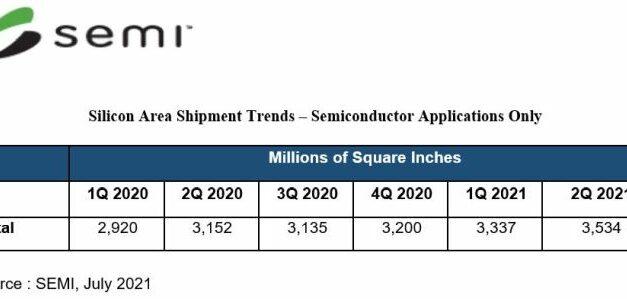 Tranches de silicium : consommation record au 2e trimestre