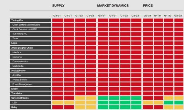 Supplyframe publie une cartographie de la pénurie par type de composants