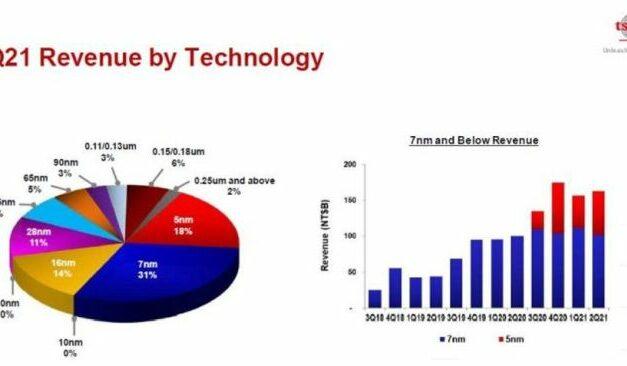 TSMC augmenterait ses prix de 10% à 20%