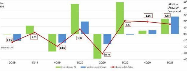 L'industrie allemande des circuits imprimés continue de croître