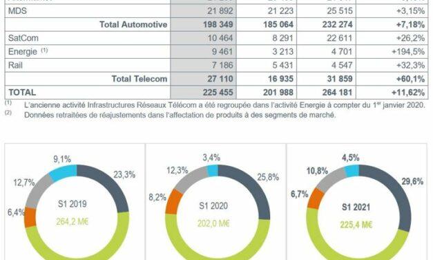 La croissance d'Actia pâtit de la pénurie de composants
