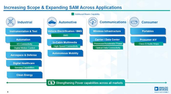 L'acquisition de Maxim élargit le marché adressable d'Analog Devices sur tous ses segments d'activités