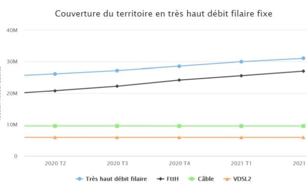 Après une année 2020 record, le déploiement de la fibre optique poursuit sa progression