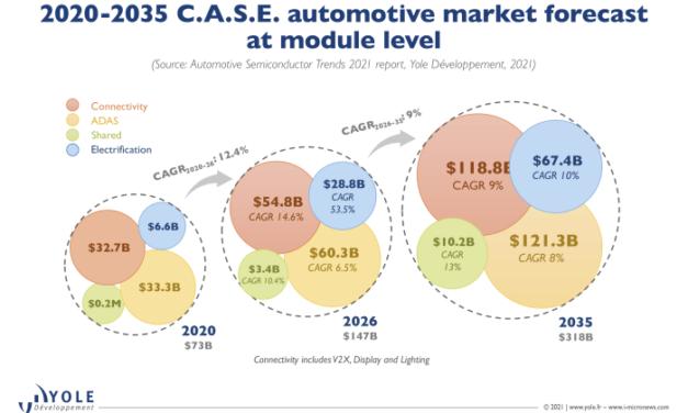 Semiconducteurs dans l'automobile : le marché va doubler d'ici 2026