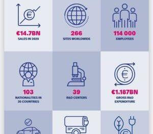 Faurecia réduit sa prévision de ventes d'un milliard d'euros