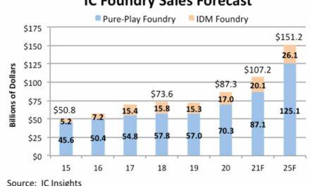 Le marché des services de fonderie dépassera les 100 milliards de dollars dès cette année